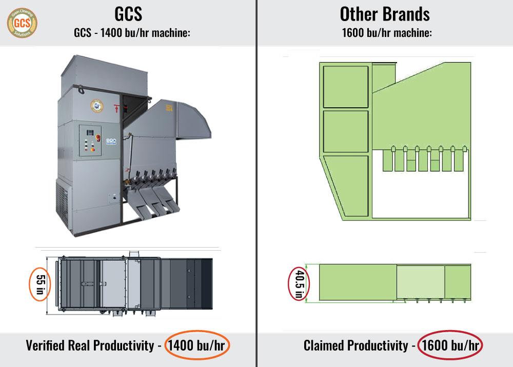 GCS 1400